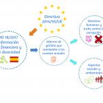 Transposición de la Directiva europea de información no financiera y de diversidad
