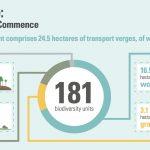 Beneficios para el capital natural derivados de la ganancia neta de biodiversidad